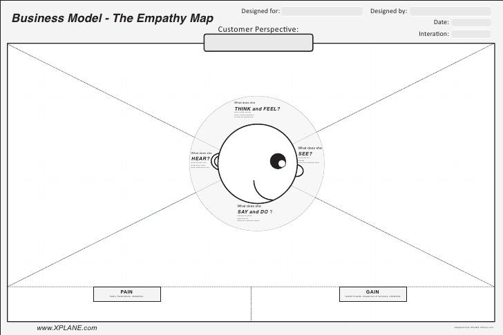 Mapas de empatía